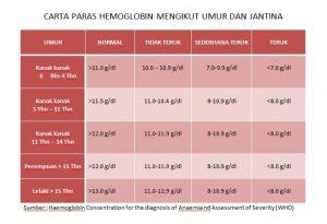 panduan-hemoglobin